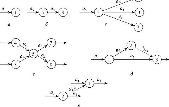 МЕТОДЫ СЕТЕВОГО ПЛАНИРОВАНИЯ В ДЕРЕВООБРАБОТКЕ Задача сетевого  Рис 7 2 Различные случаи представления работ на сетевом графике