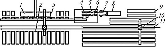 ТЕХНОЛОГИЧЕСКИЕ СХЕМЫ И СОСТАВ ОБОРУДОВАНИЯ НА СКЛАДАХ СЫРЬЯ  Рис 4 1 Технологическая схема склада с объемом сухопутной поставки