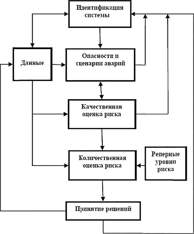 Решение задач оценка и анализ риска химия решения задачи на пластинку