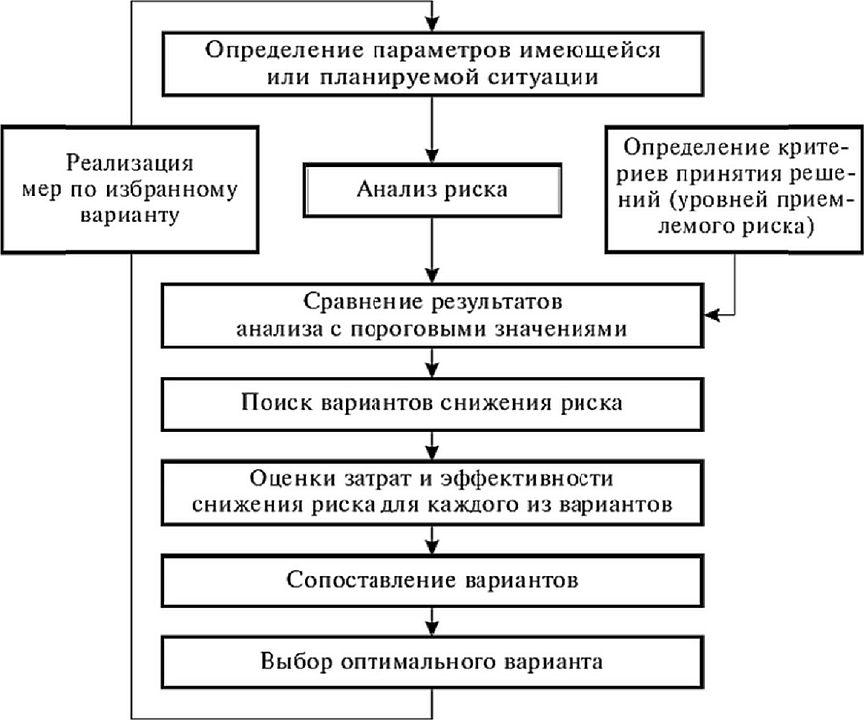 Управление риском Нормативное и техническое обеспечение  Схема процесса управлении риском