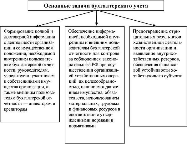 Шпаргалка отношений рыночных отчетностью в пользование условиях бухгалтерской