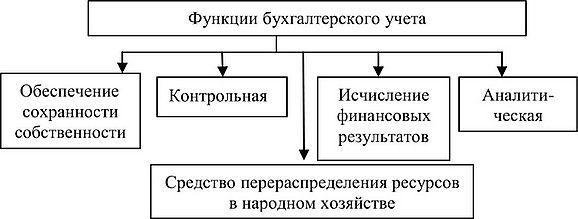 Учет бухгалтерии обучение дистанционно через интернет бухгалтерия