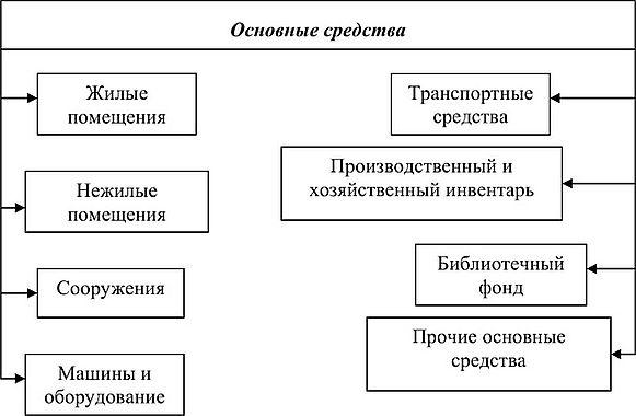пример заполнения декларации 3 ндфл при продаже земли