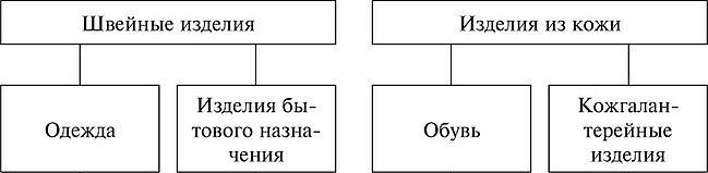 ОСНОВНЫЕ СВЕДЕНИЯ О ПРОЕКТИРОВАНИИ ИЗДЕЛИЙ ЛЕГКОЙ ПРОМЫШЛЕННОСТИ  Блузки Платья